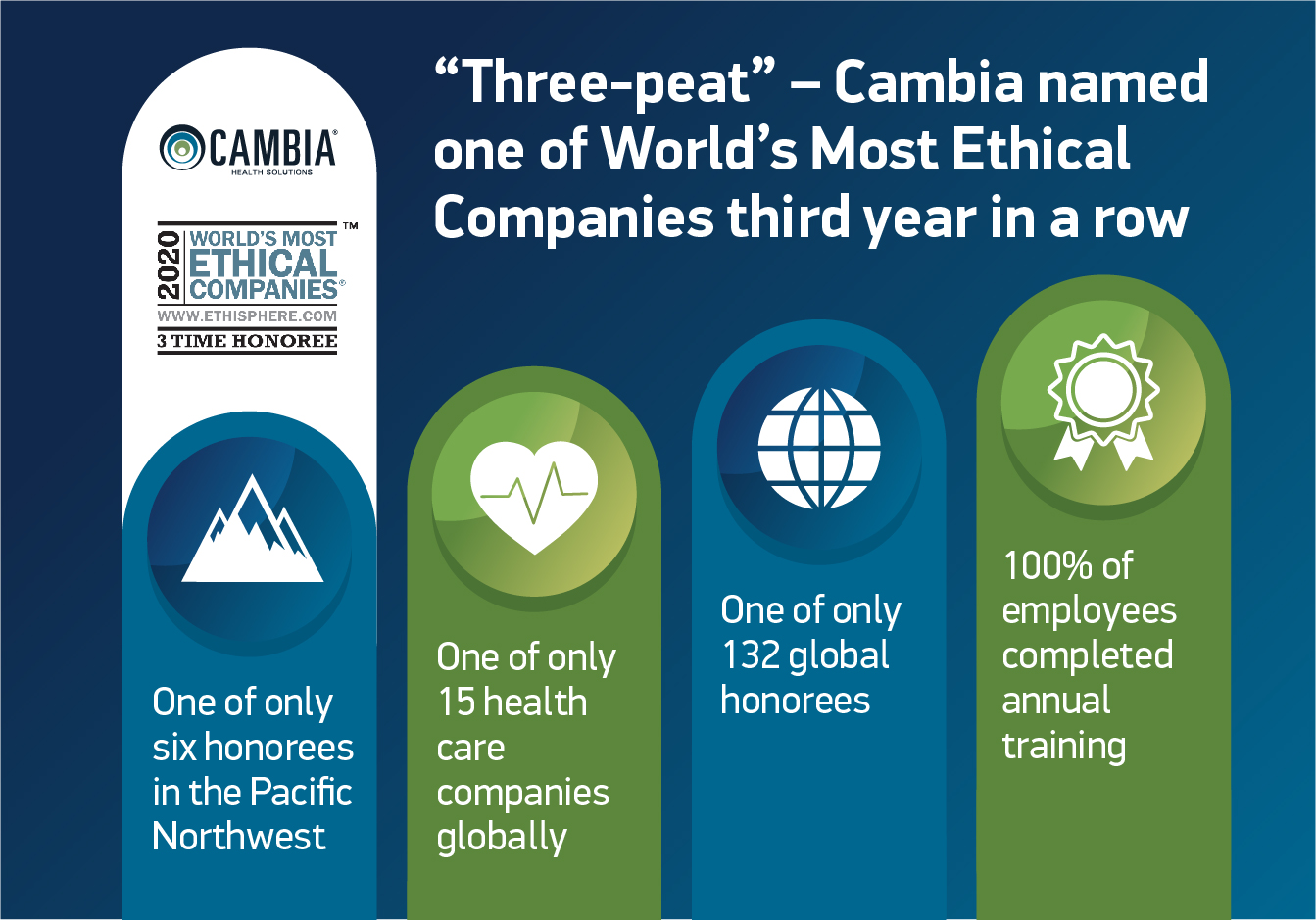 cambia health solutions world's most ethical award