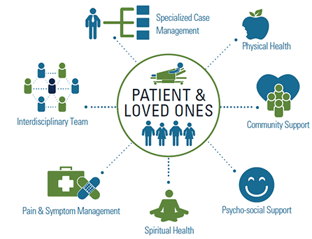 Patient & Loved Ones
